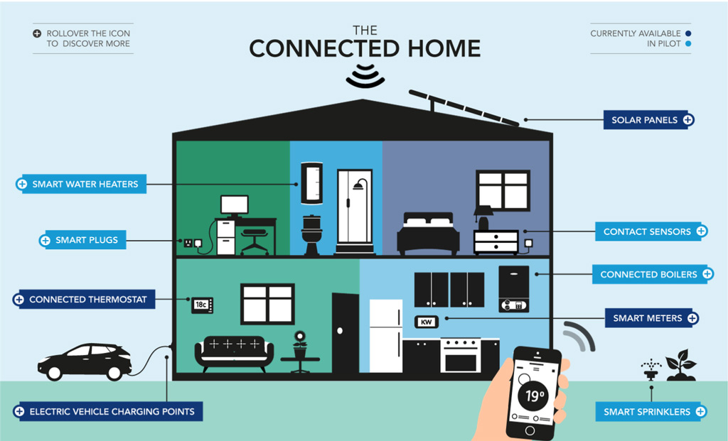 The Connected Home 5 Options For Home Security