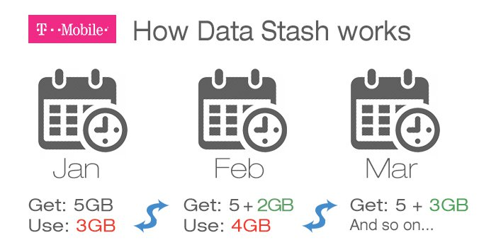 how data stash works